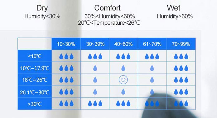 Tableau indiquant les valeurs d'humidité en %