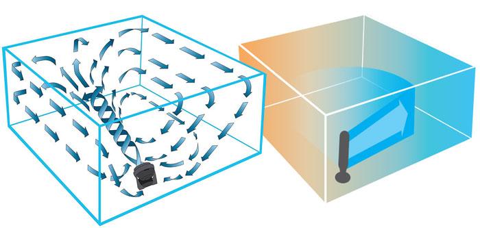 Technologie Vornado Power Vortex