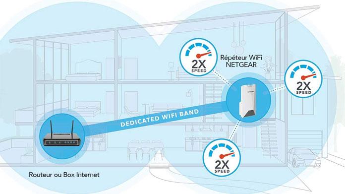 Croquis explicatif du système de transfert entre le routeur et le répéteur Wifi Netgear EX7500